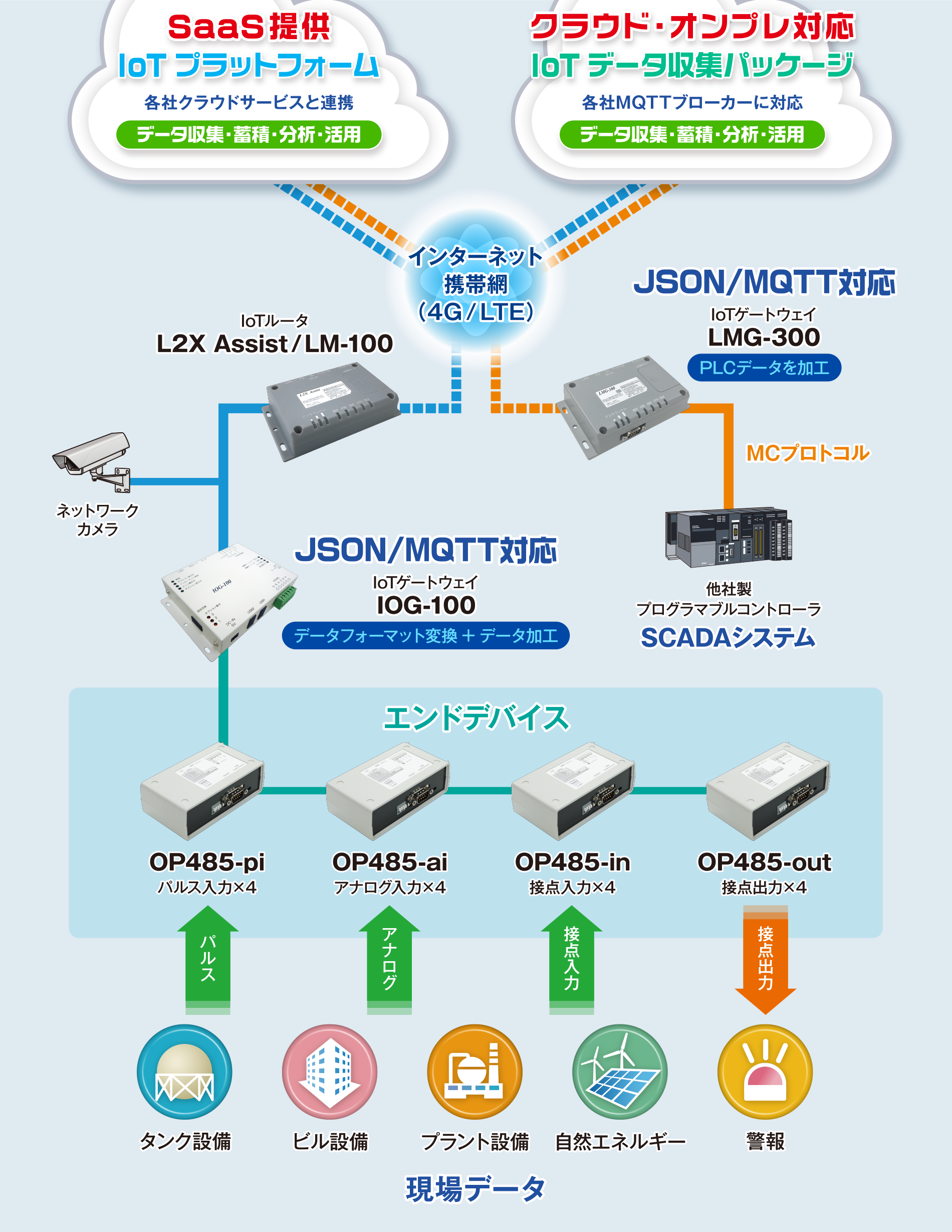クラウド対応設備監視システム/Facility Assist for SaaS