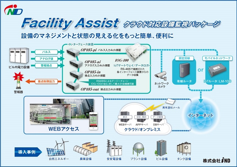 iNDが提供するクラウド対応設備監視システムパッケージ