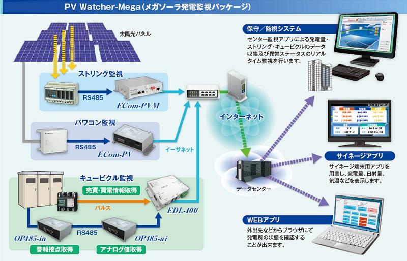 太陽光発電監視パッケージ PVWatcher