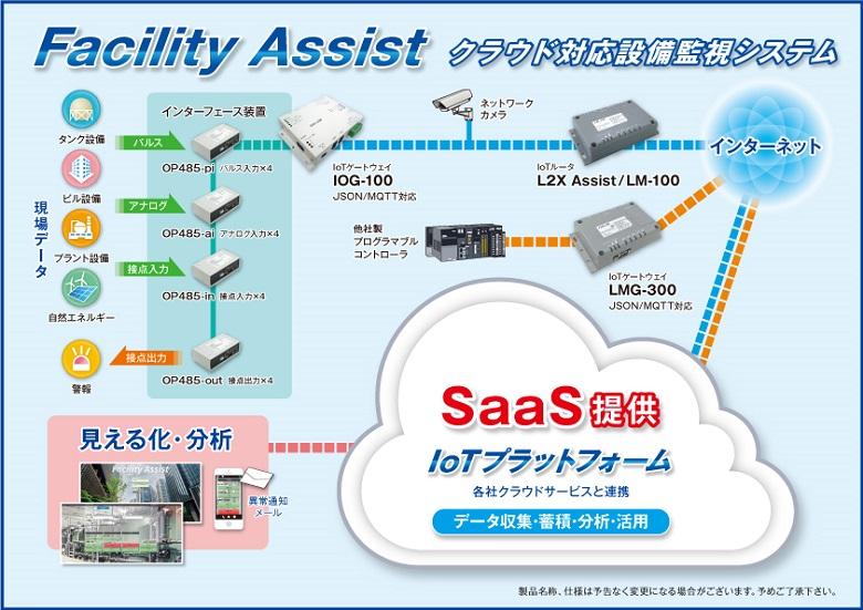 iNDが提供するクラウド対応設備監視システム