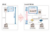 Serial/IP